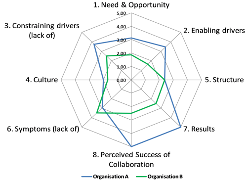 business collaboration assessment